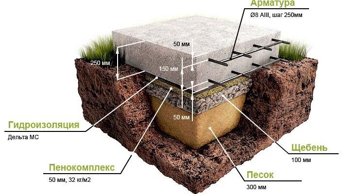 Модель плвающего (плитного) фундамента