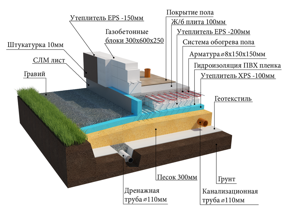 Модель фундамента УШП