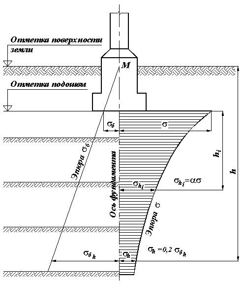 Схема распределения давления в толще грунтов (по оси фундамента)