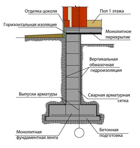 Монолитный ленточный ж/б фундамент, сечение