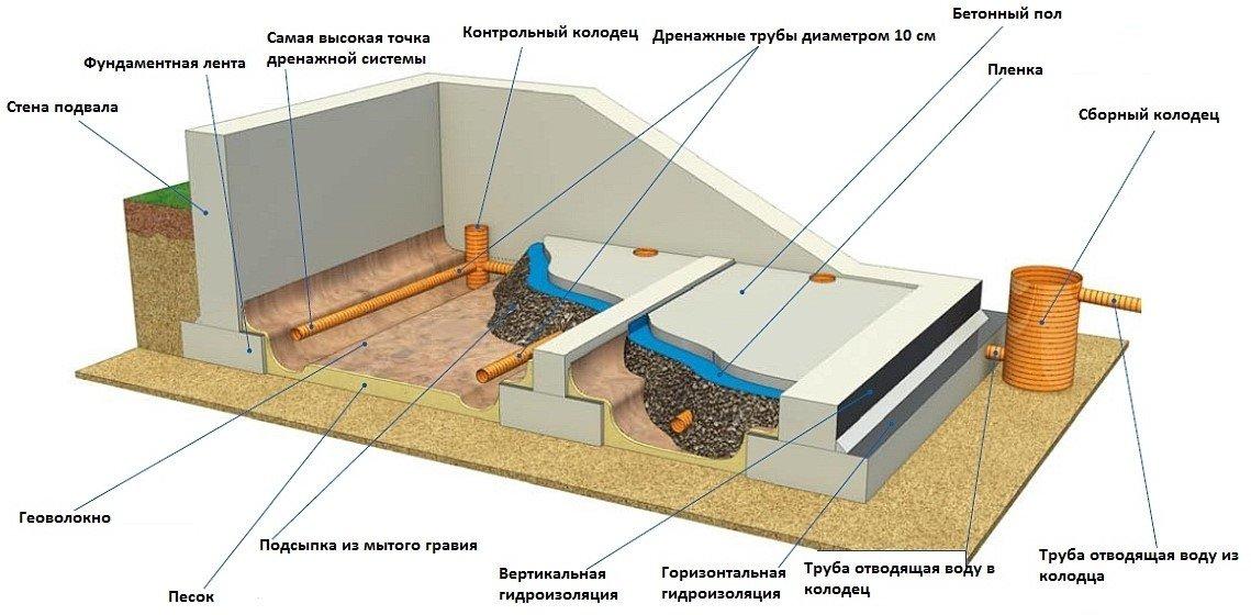 Схема пластовой дренажной системы